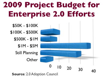 2009 e2 project budgets.png